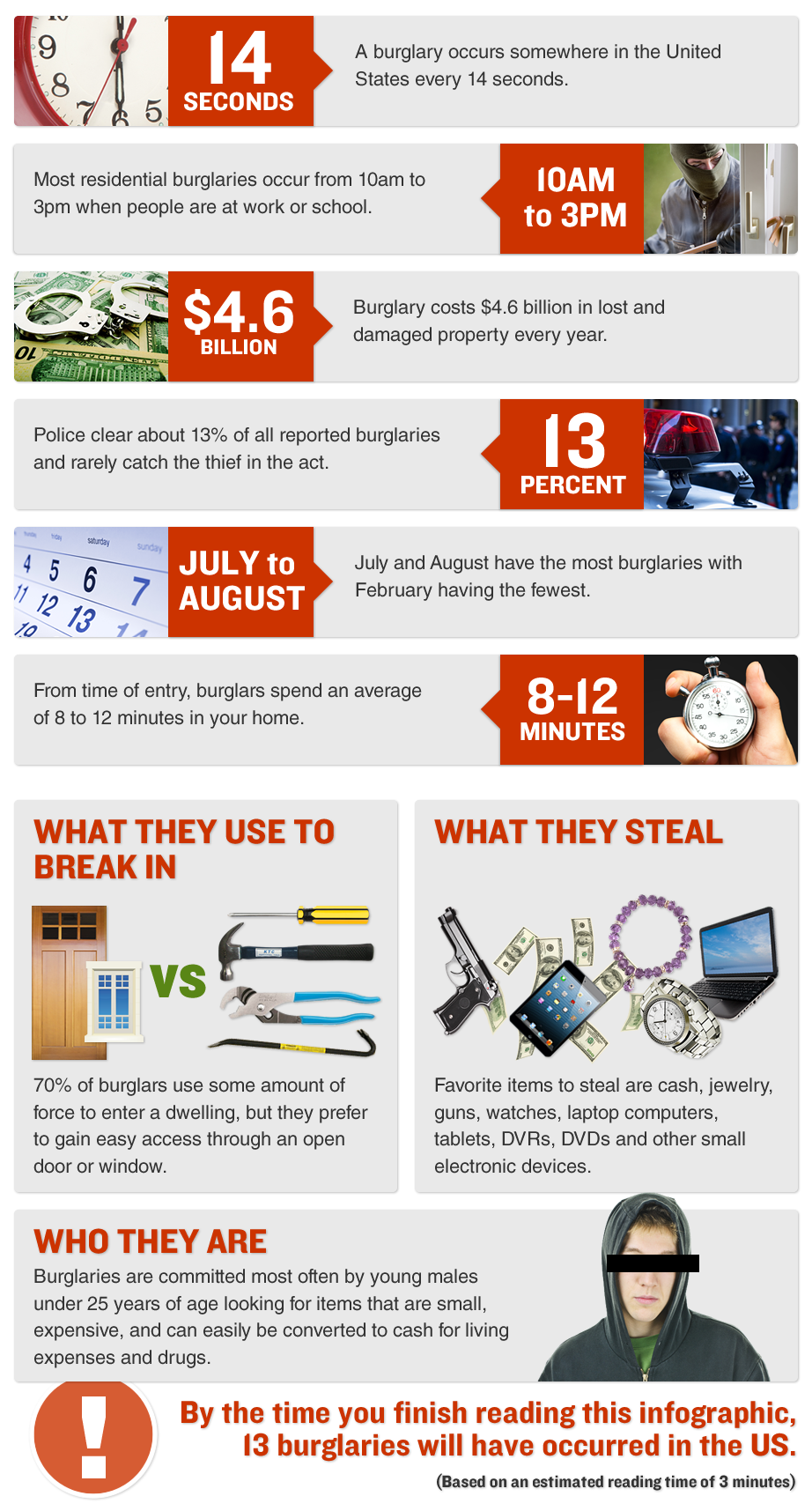 Drexel Hill PA burglary inforgraphic